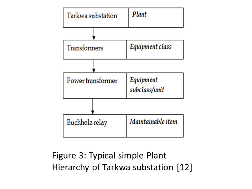 Figure 3: Typical simple Plant Hierarchy of Tarkwa substation [12]